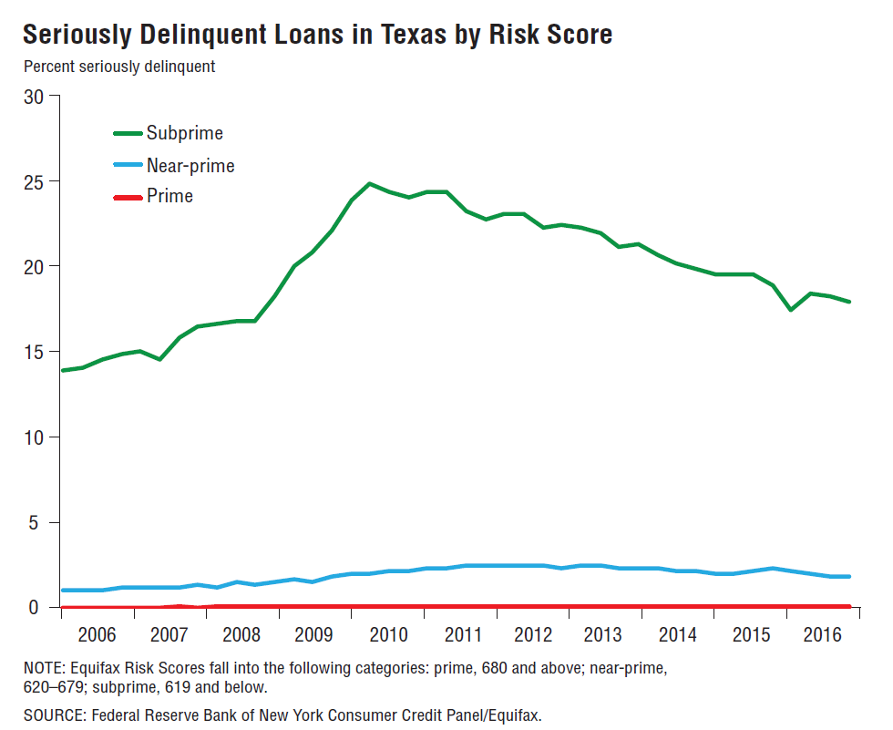 Seriously Delinquent Loans in Texas by Risk ScorePercent