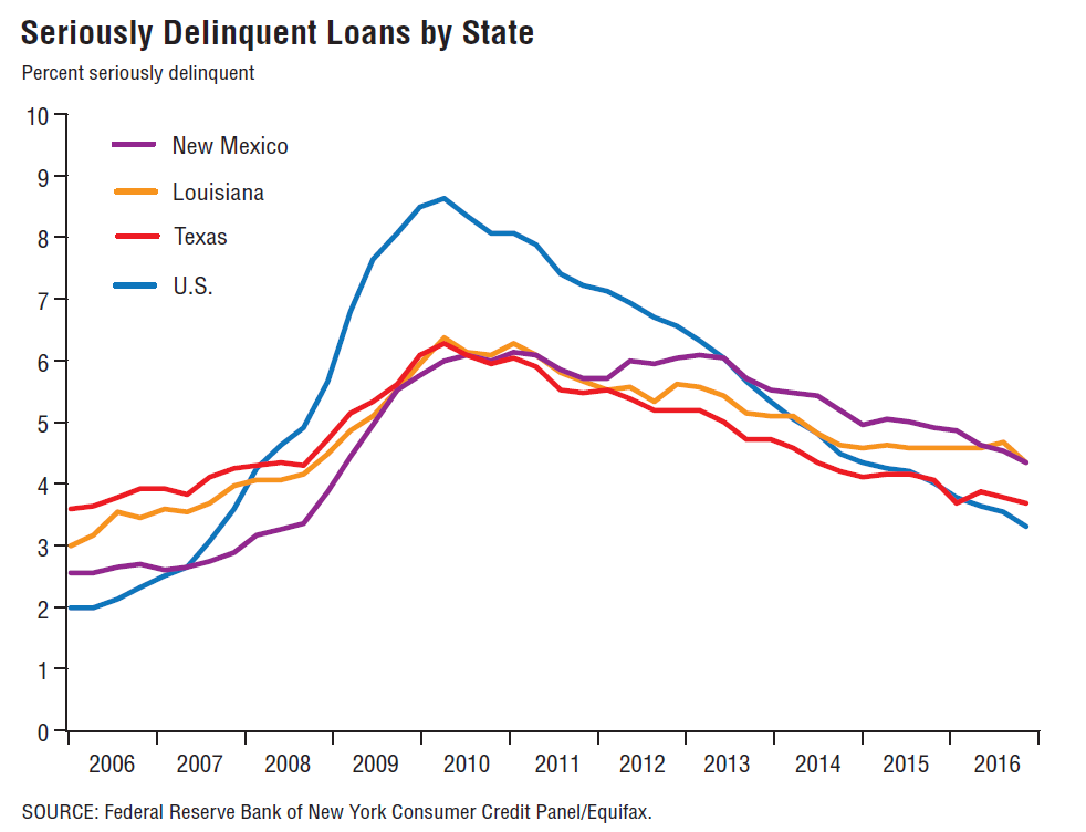 MexicoSeriously Delinquent Loans by StatePercent