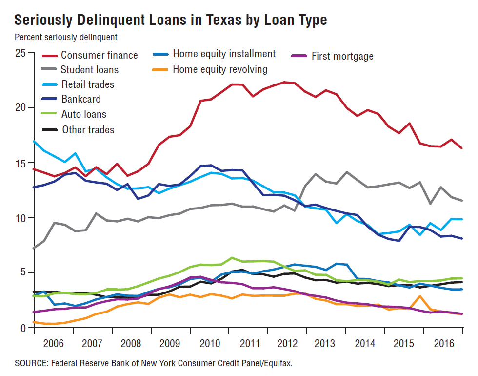 Seriously Delinquent Loans in Texas by Loan Type