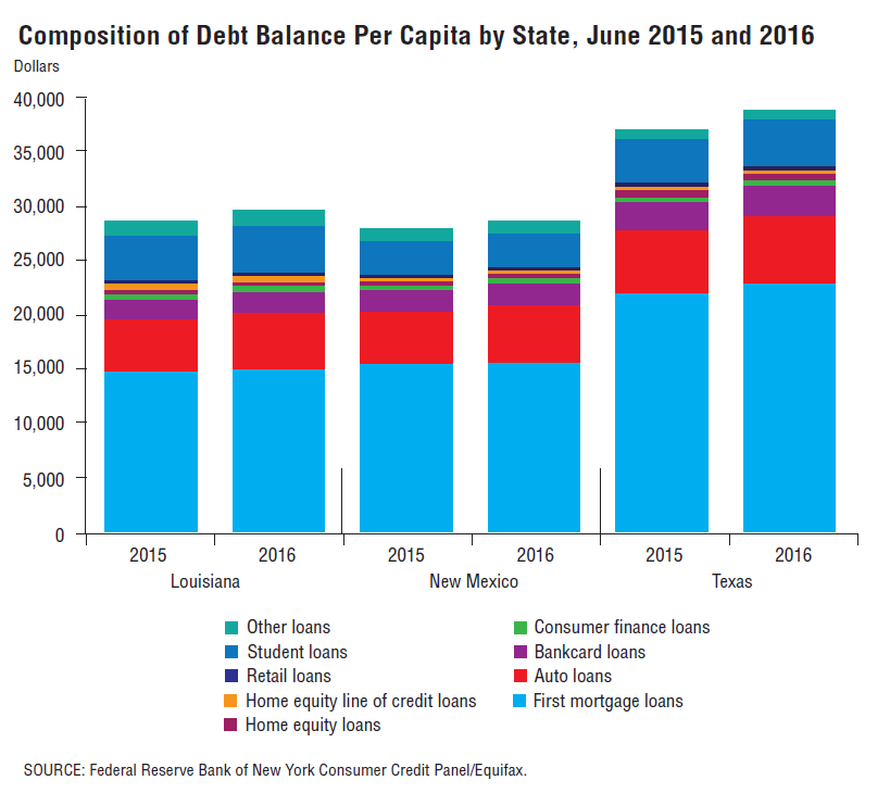 Composition of Debt Balance Per Capita by State, June 2015 and 2016