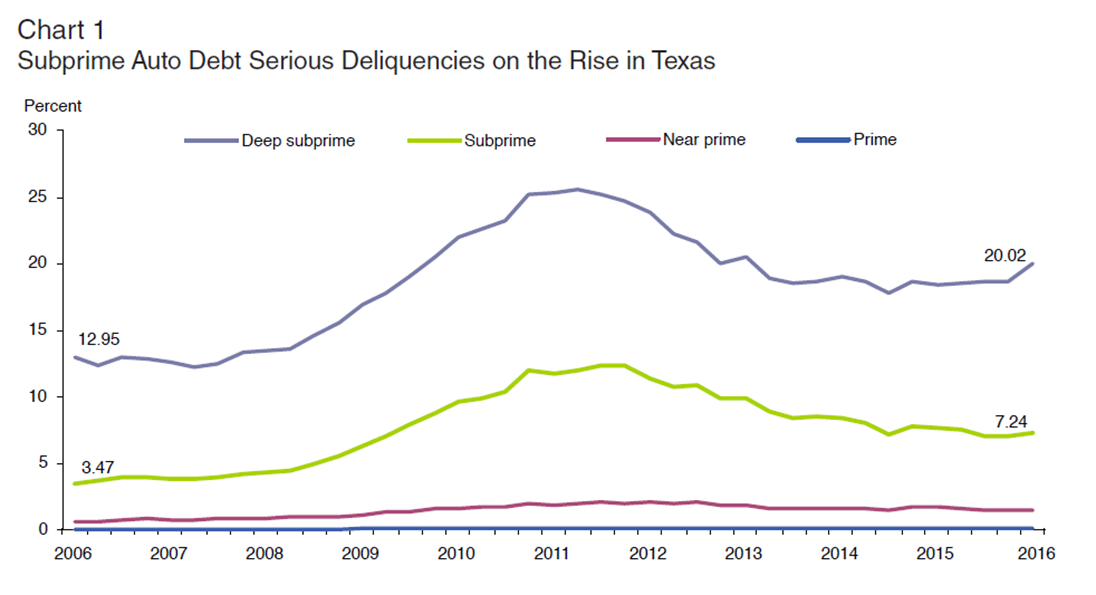 Subprime Auto Debt Serious Deliquencies on the Rise in Texas