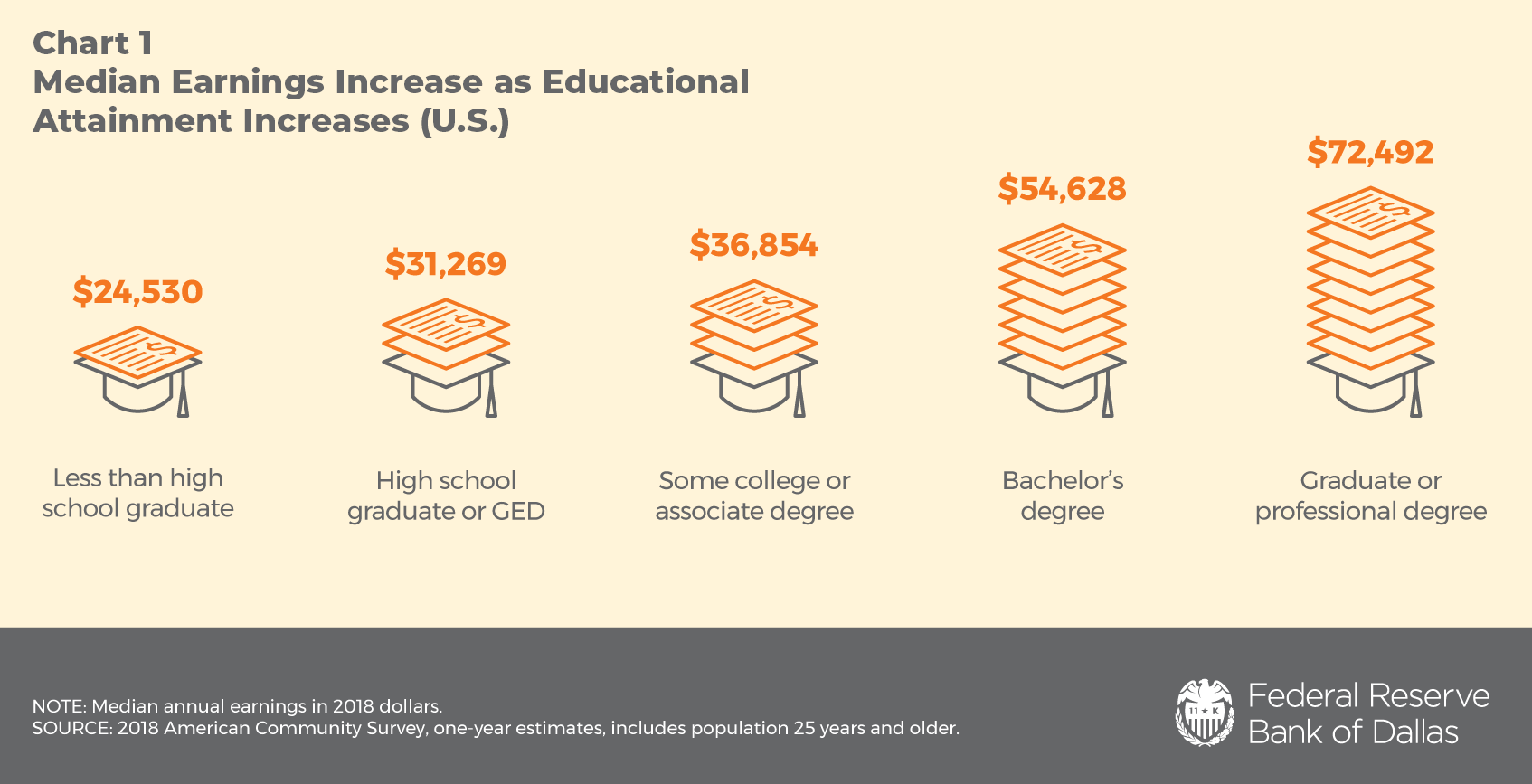 Chart 1: Median Earnings Increase as Educational Attainment Increases (U.S.)