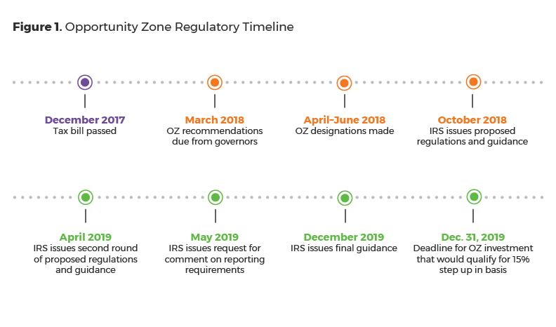 Figure 1: Opportunity Zone Regulatory Timeline