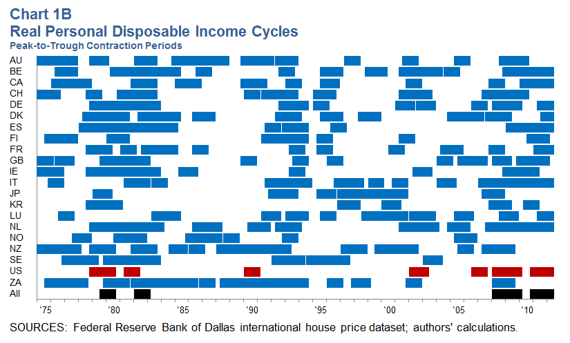 Real Personal Disposable Income Cycles