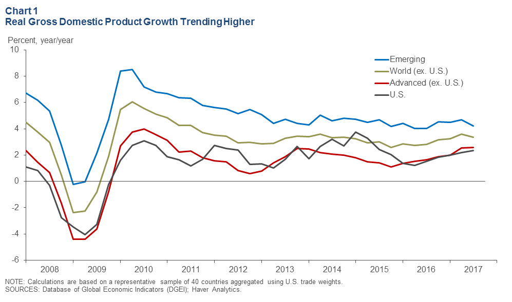 Global Economy Expands During Third Quarter - Dallasfed.org  Economic Growth Chart