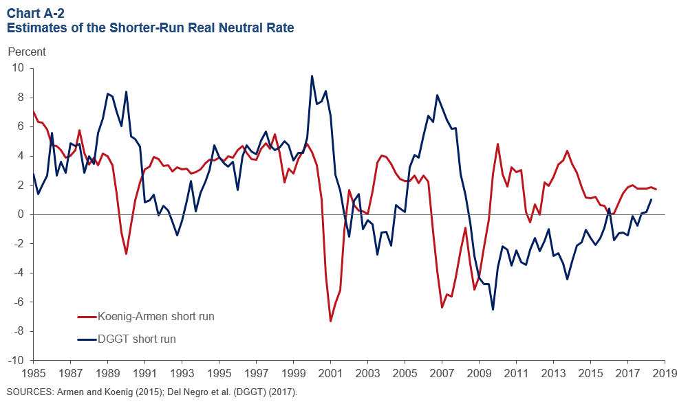 The Neutral Rate of Interest - Dallasfed org
