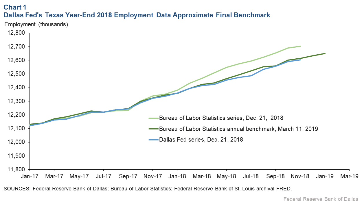 Chart 1: Dallas Fed's Texas Year-End 2018 Employment Data Approximate Final Benchmark