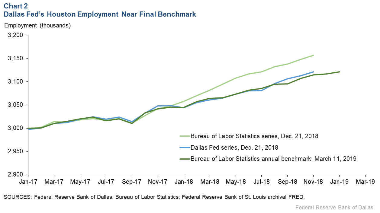 Chart 2: Dallas Fed's Houston Employment Near Final Benchmark