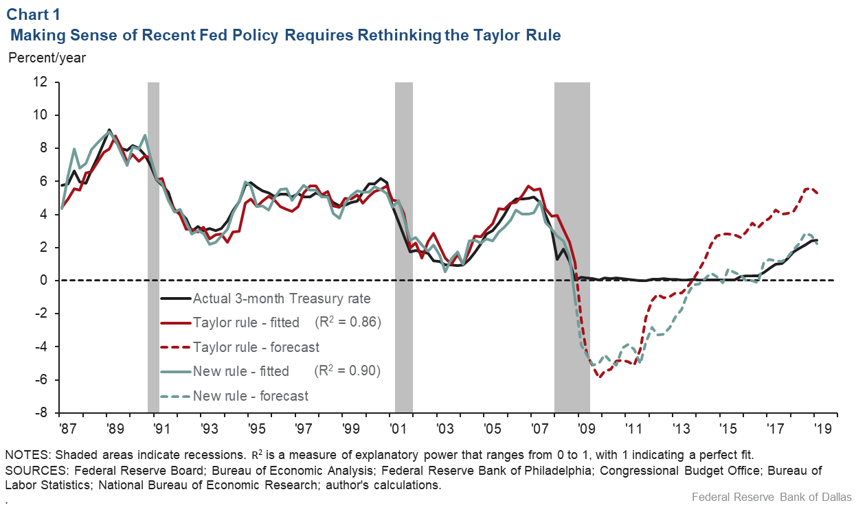 Chart 1: Making Sense of Recent Fed Policy Requires Rethinking the Taylor Rule