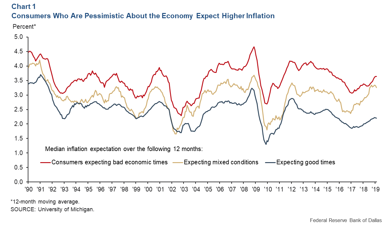Chart 1: Economically optimistic consumers expect their nominal income to Increase