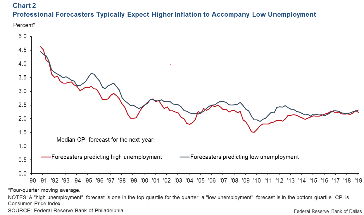 Chart 2: Professional Forecasters typically expect higher inflation to accompany low unemployment