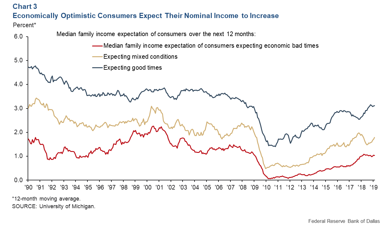 Chart 3: Consumers who are pessimistic about the economy expect higher inflation