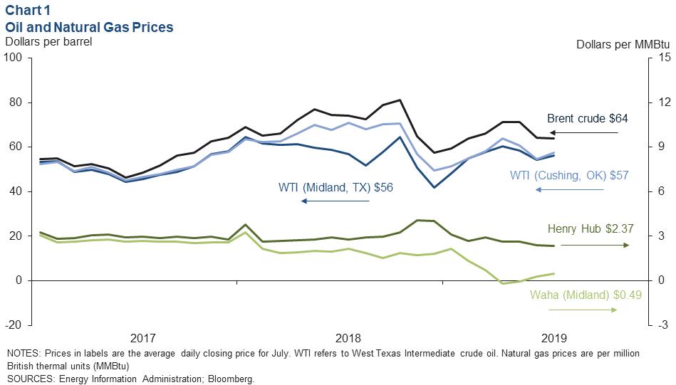 Energy Indicators - Dallasfed org