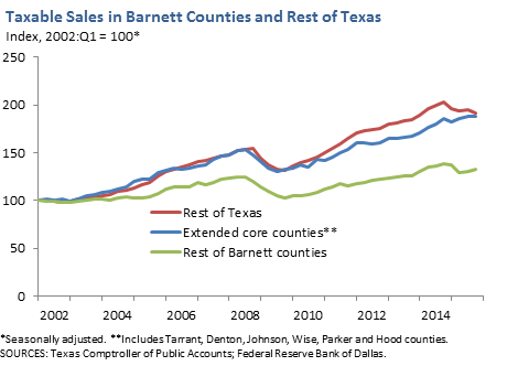 Taxable Sales in Barnett Counties and Rest of Texas