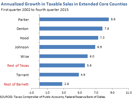 Annualized Growth in Taxable Sales in Extended Core Counties
