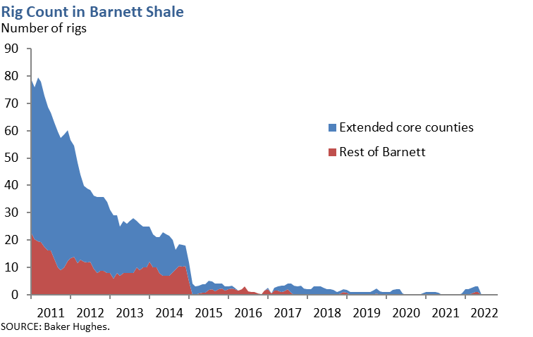 Rig Count in Barnett Shale