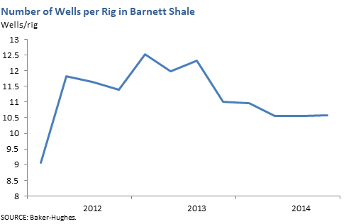 Number of Wells per Rig in Barnett Shale