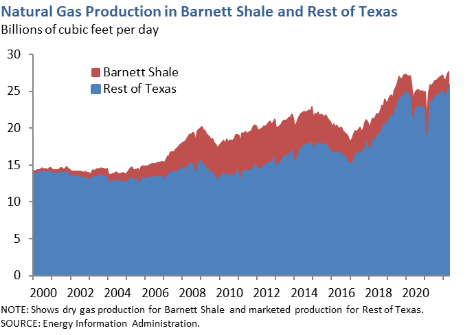 Natural Gas Production in Barnett Shale and Rest of Texas