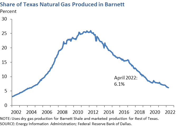 Share of Texas Natural Gas Produced in Barnett