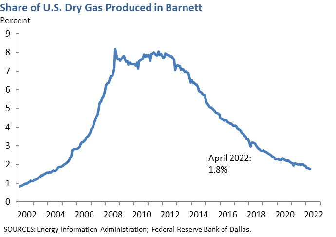 Share of U.S. Dry Gas Produced in Barnett