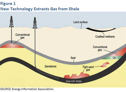 New technology extracts gas from shale