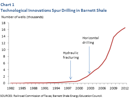 Technological Innovations Spur Drilling in Barnett Shale