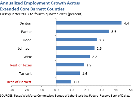 Annualized Employment Growth Across Extended Core Barnett Counties