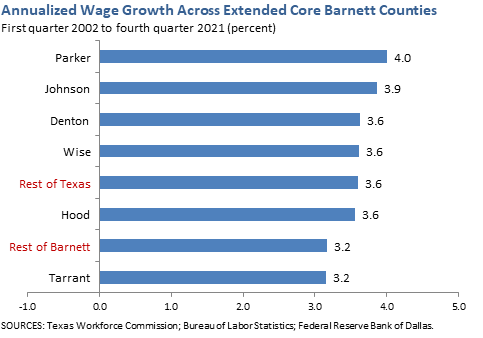Annualized Wage Growth Across Extended Core Barnett Counties