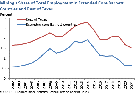 Mining's Share of Total Employment in Extended Core Barnett Counties and Rest of Texas