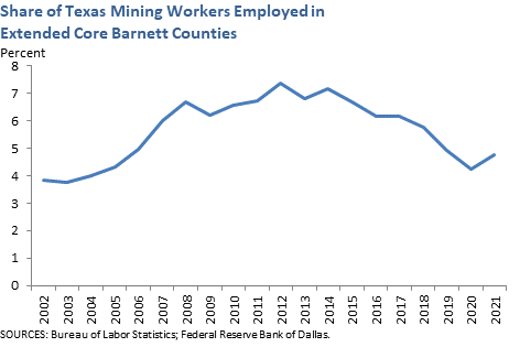 Share of Texas Mining Workers Employed in Extended Core Barnett Counties