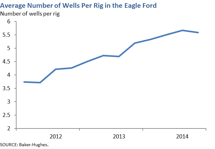 Average Number of Wells Per Rig in the Eagle Ford