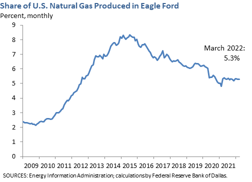 Share of U.S. Natural Gas Produced in Eagle Ford