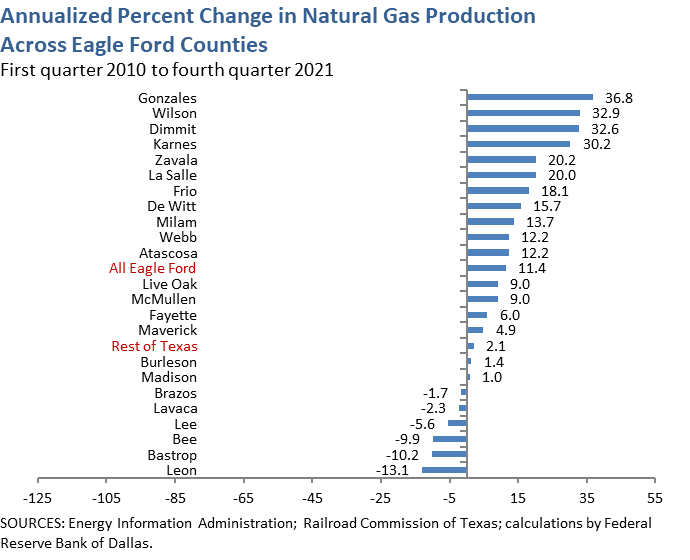 Annualized Percent Change in Natural Gas Production Across Eagle Ford Counties