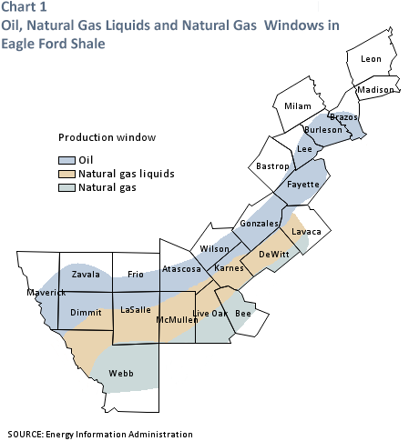 Oil, Natural Gas Liquids and Natural Gas Windows in Eagle Ford Shale