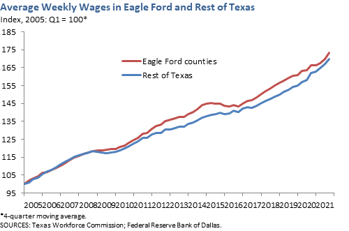 Average Weekly Wages in Eagle Ford and Rest of Texas