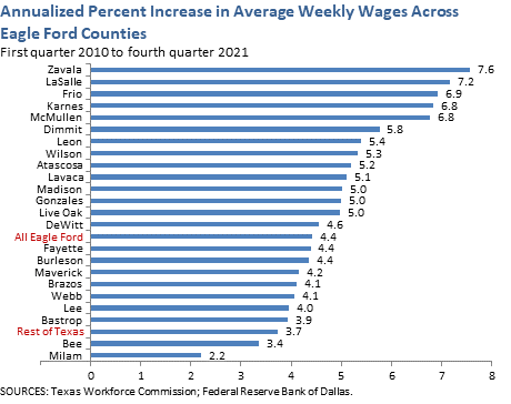 Annualized Percent Increase in Average Weekly Wages Across Eagle Ford Counties