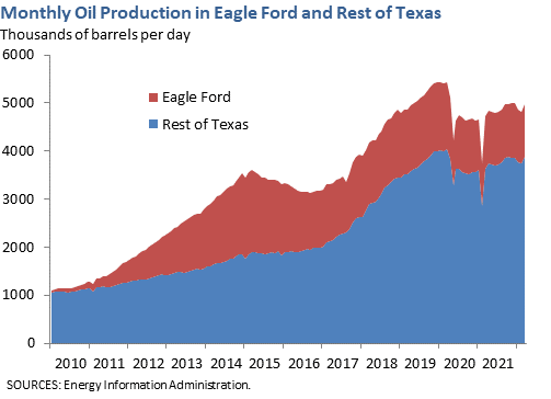 Monthly Oil Production in Eagle Ford and Rest of Texas