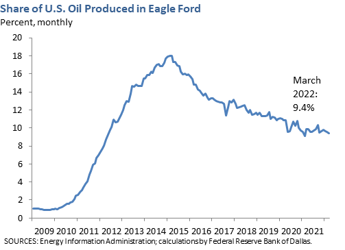 Share of U.S. Oil Produced in Eagle Ford
