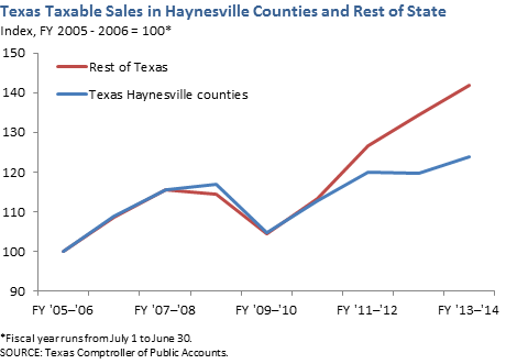 Texas Taxable Sales in Haynesville Counties and Rest of State