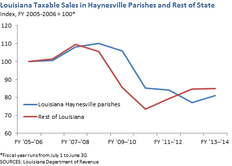 Louisiana Taxable Sales in Haynesville Parishes and Rest of State