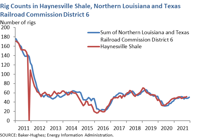 Rig Counts in Haynesville Shale, Northern Louisiana and Texas Railroad Commission District 6