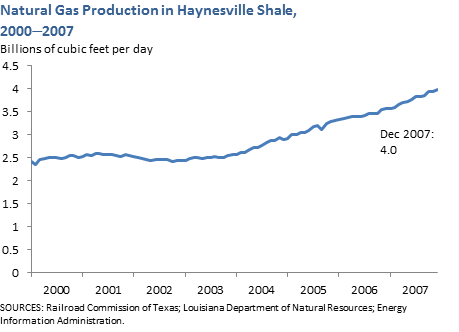 Natural Gas Production in Haynesville Shale, 2000-2007