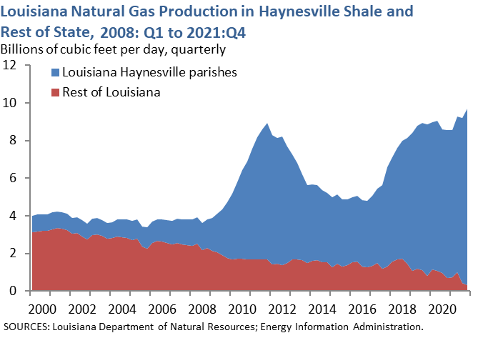 Louisiana Natural Gas Production in Haynesville Shale and Rest of State, 2008: Q1 to 2016: Q1