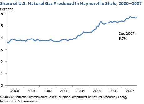 Share of U.S. Natural Gas Production in Haynesville Shale, 2000-2007