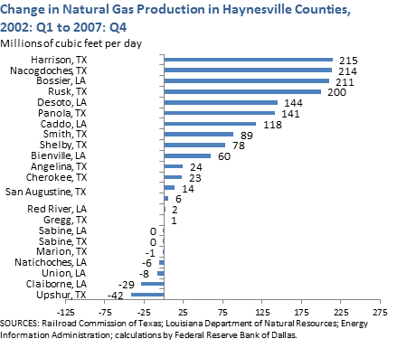 Change in Natural Gas Production in Haynesville Counties