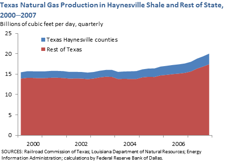 Texas Natural Gas Production in Haynesville Shale and Rest of State, 2000-2007