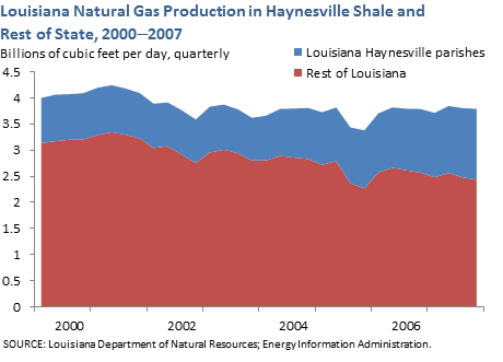 Louisiana Natural Gas Production in Haynesville Shale and Rest of State, 2000-2007