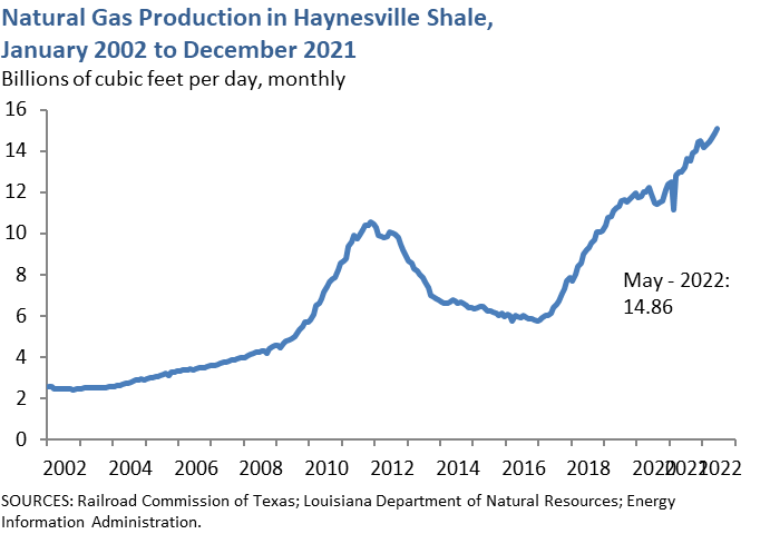 Natural Gas Production in Haynesville Shale, January 2000 to Sept 2016