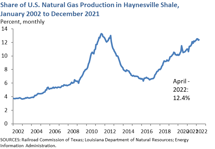 Share of U.S. Natural Gas Production in Haynesville Shale, January 2000 to Sept 2016