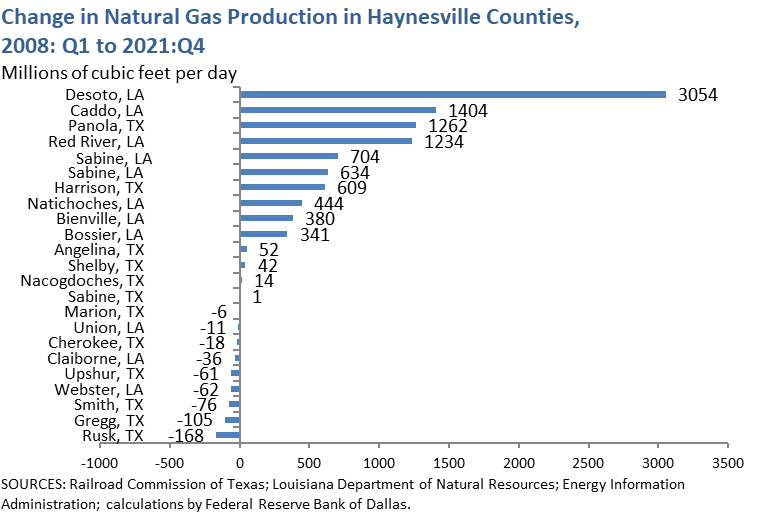 Change in Natural Gas Production in Haynesville Counties, 2008: Q1 to 2016: Q1